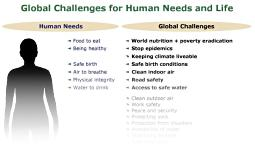 Synopsis of global challenges